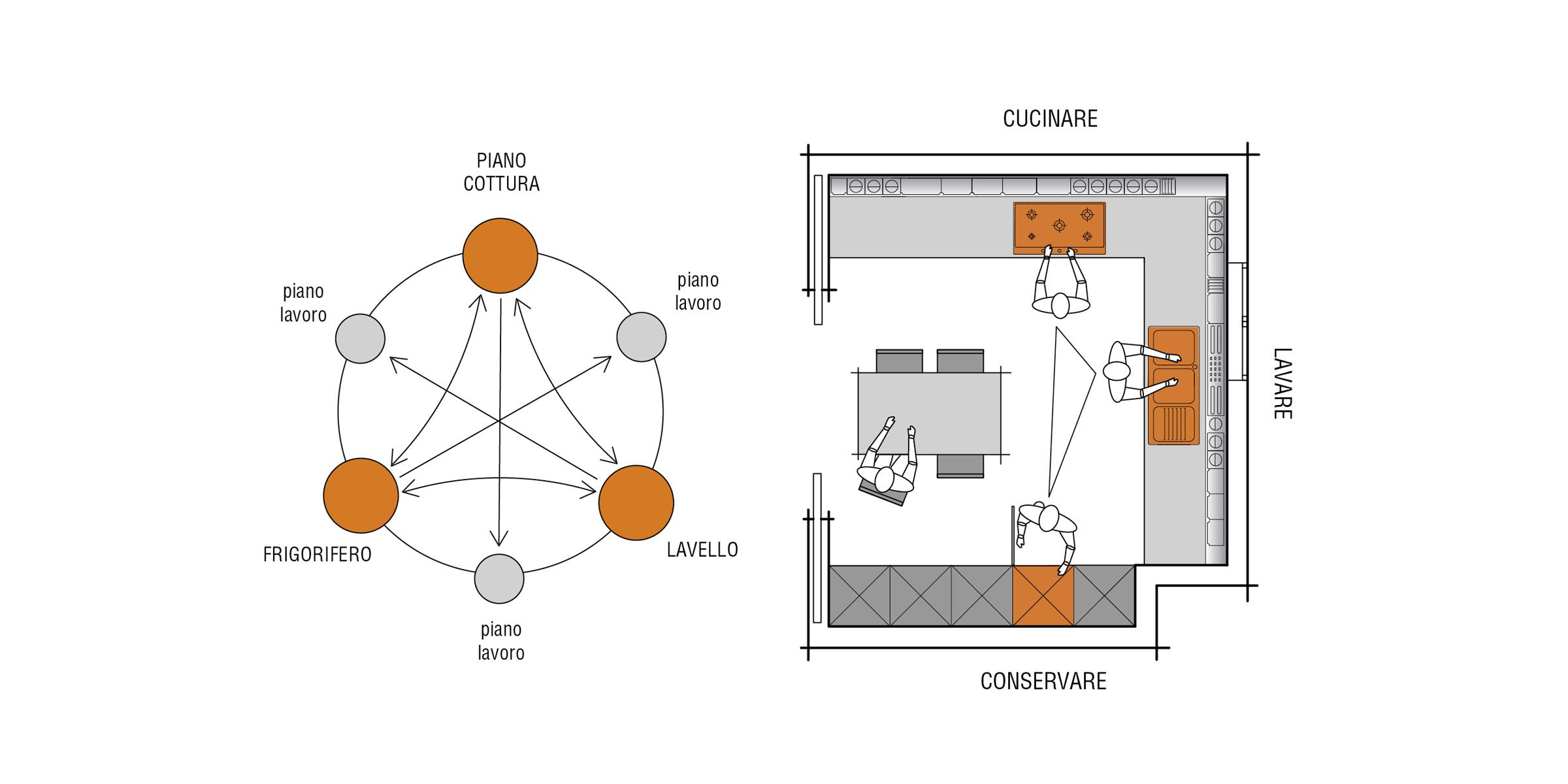 Disposizione Cucina | Progettazione | Valcucine