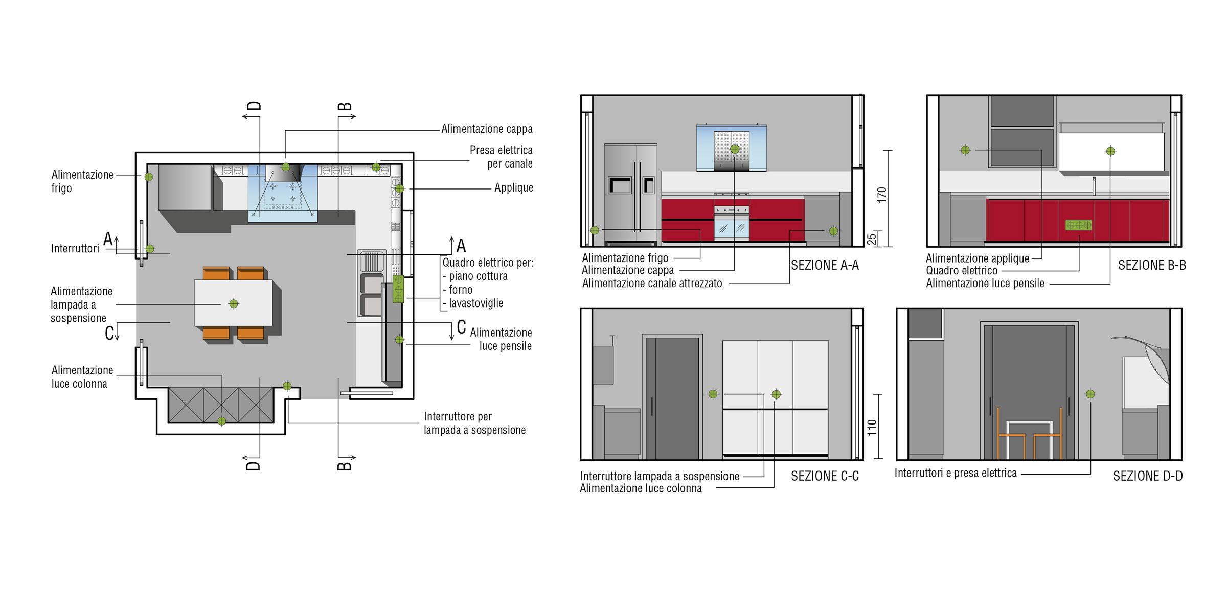 Cucine moderne piccole ad angolo cool modelli di cucine with cucine moderne piccole ad angolo - Misure cucine componibili ad angolo ...