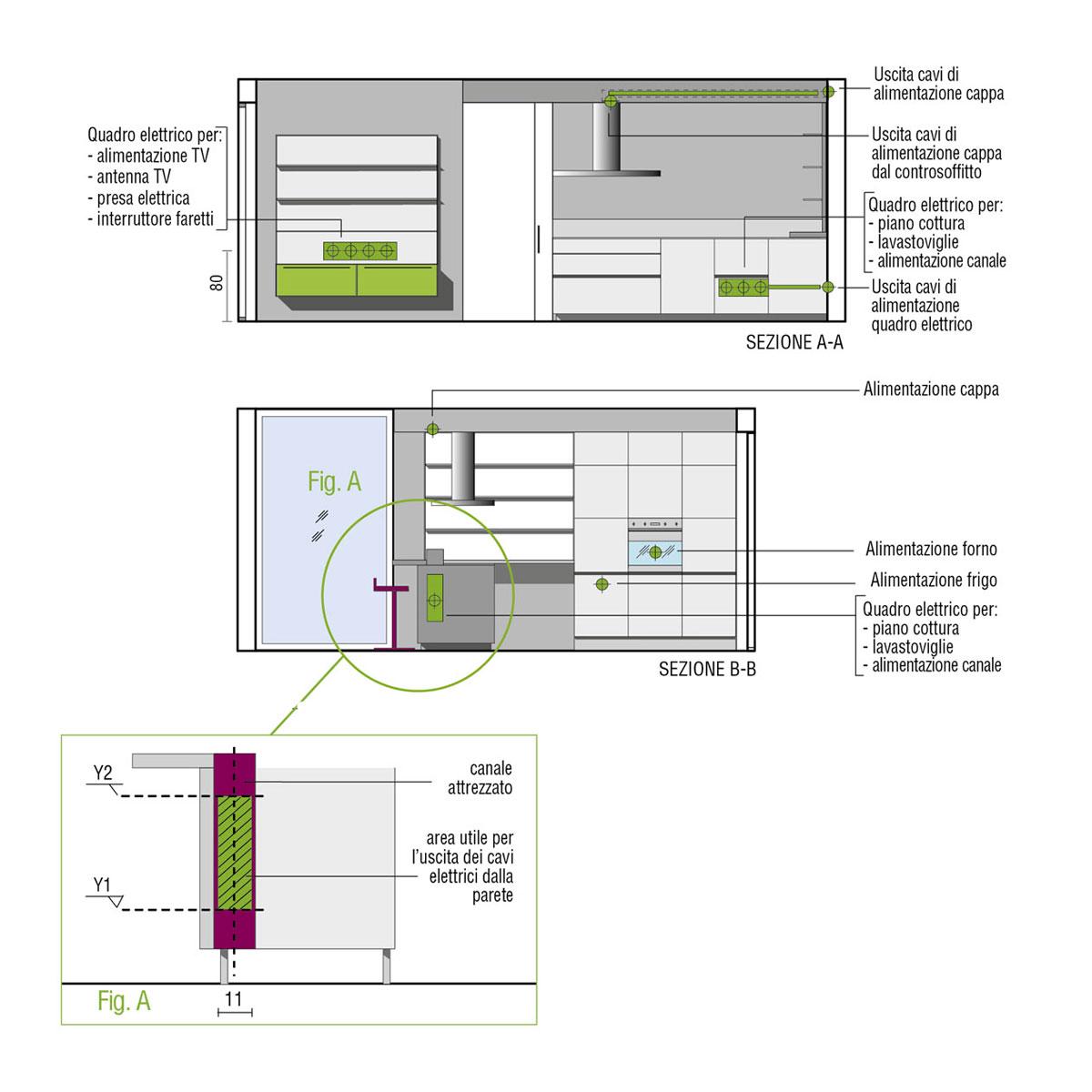 Misure Standard Piano Cottura Cucina cucine con penisola | design | valcucine