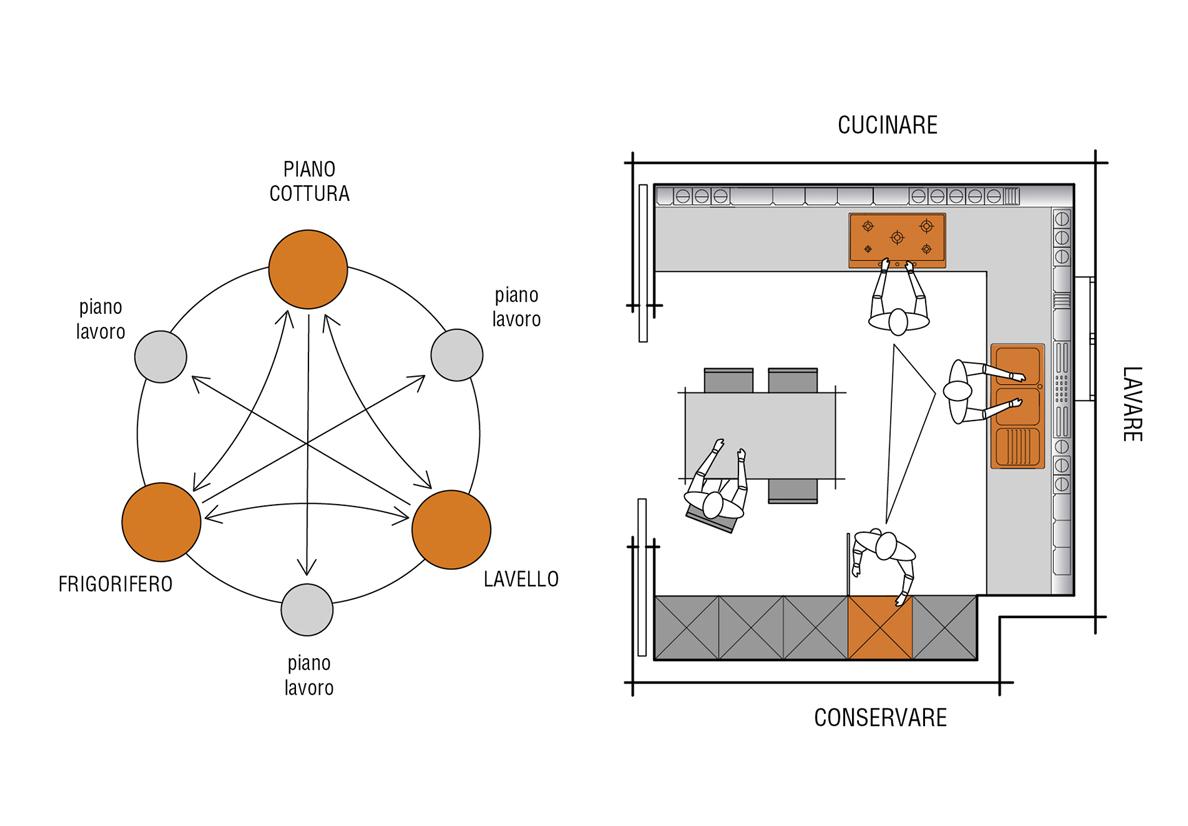 Kitchen Ergonomics Planning Valcucine