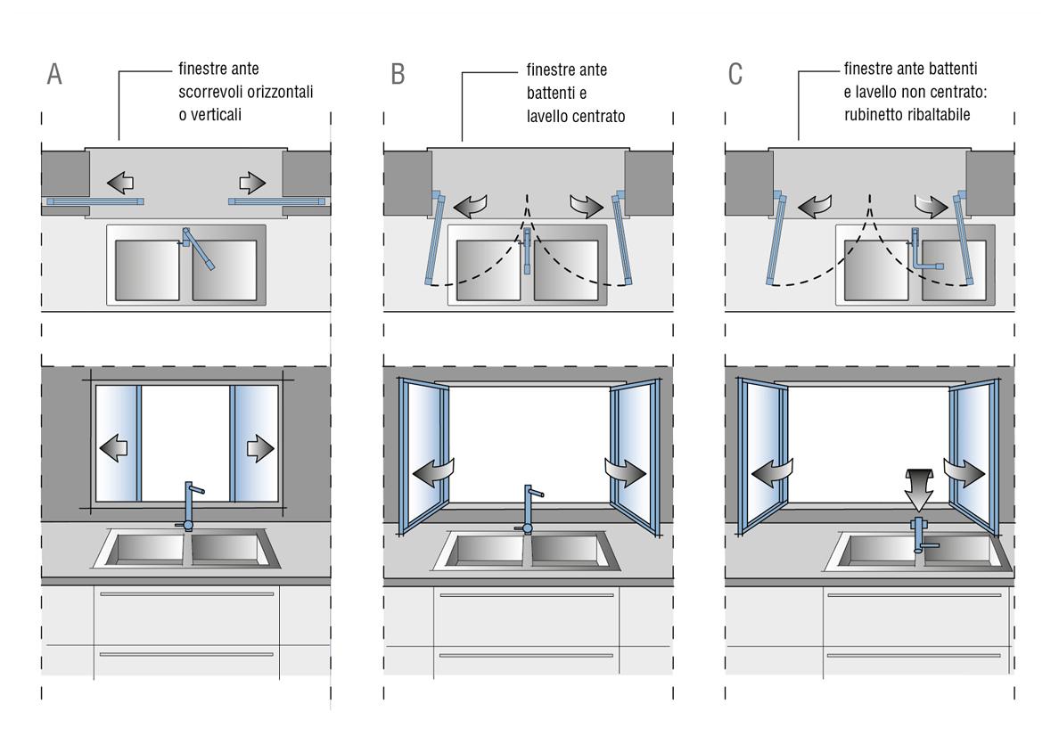 mobili da cucina misure standard : Misure e Dimensioni Cucina ...