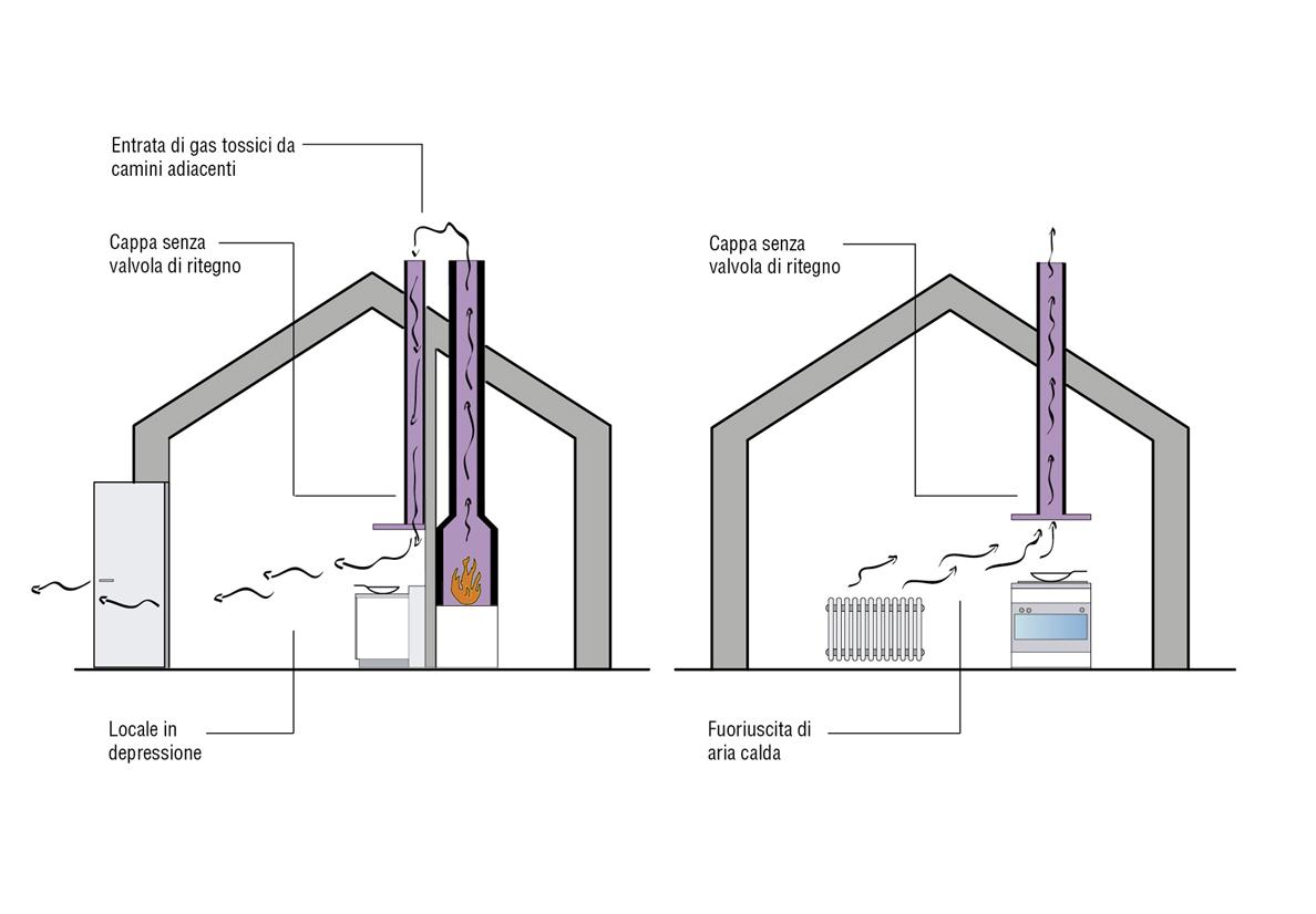 Ventilazione cucina progettazione valcucine for Areazione cucina